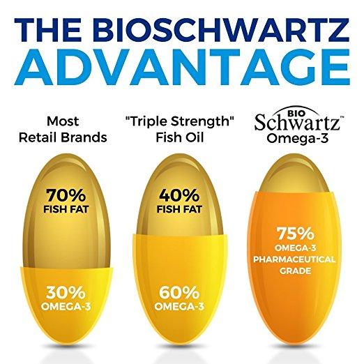 Triple-Strength-Fish-Oil-Pharmaceutical-Grade-Bioschwartz